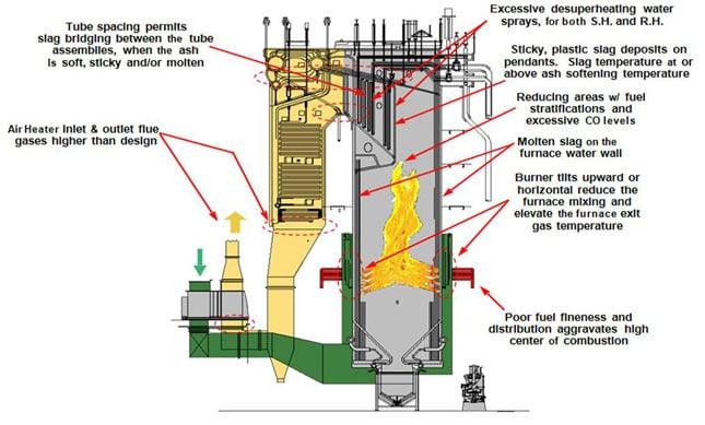 Boiler Slagging | Innovative Combustion Technologies, Inc